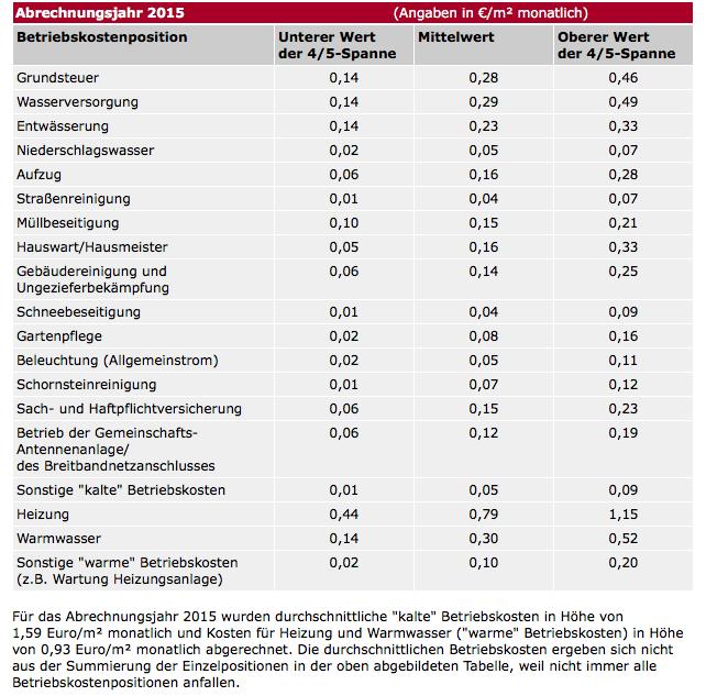 laufende kosten haus berlin
