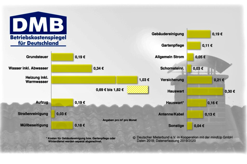 Betriebskostenspiegel 2018 des DMB