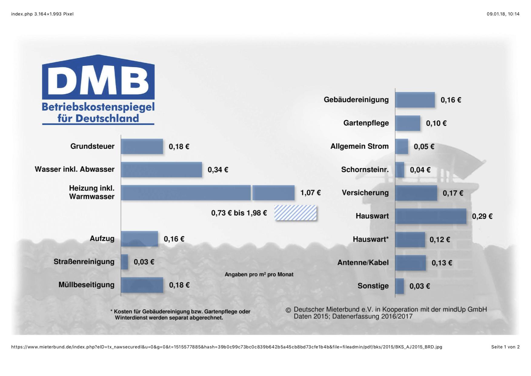 Betriebskostenspiegel des DMB