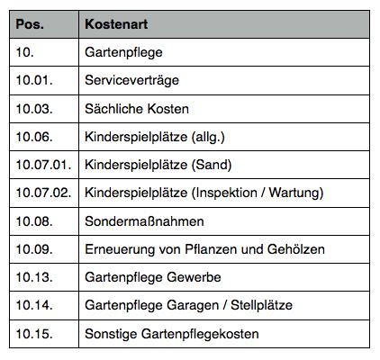 Lieblings Gartenpflege - wohnungswirtschaft.online &UH_95