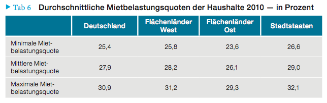 Tabelle: Statistisches Bundesamt